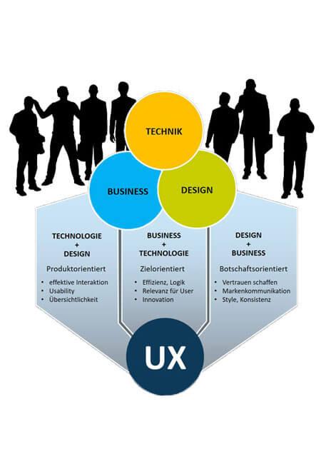 User Experience im Unternehmen einführen